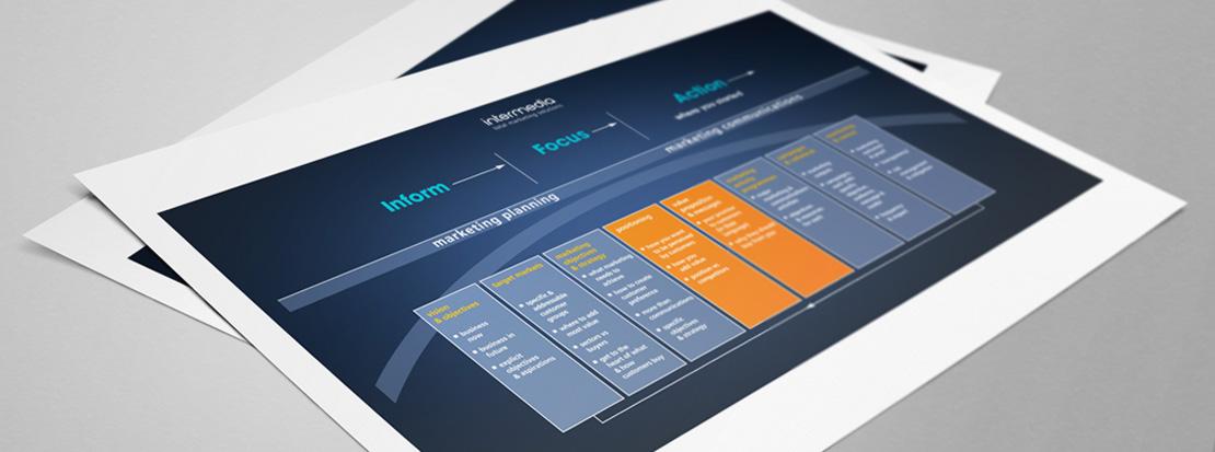 Diagram of the Intermedia 'Marketing Bridge' shown on a worksheet used in marketing planning workshops