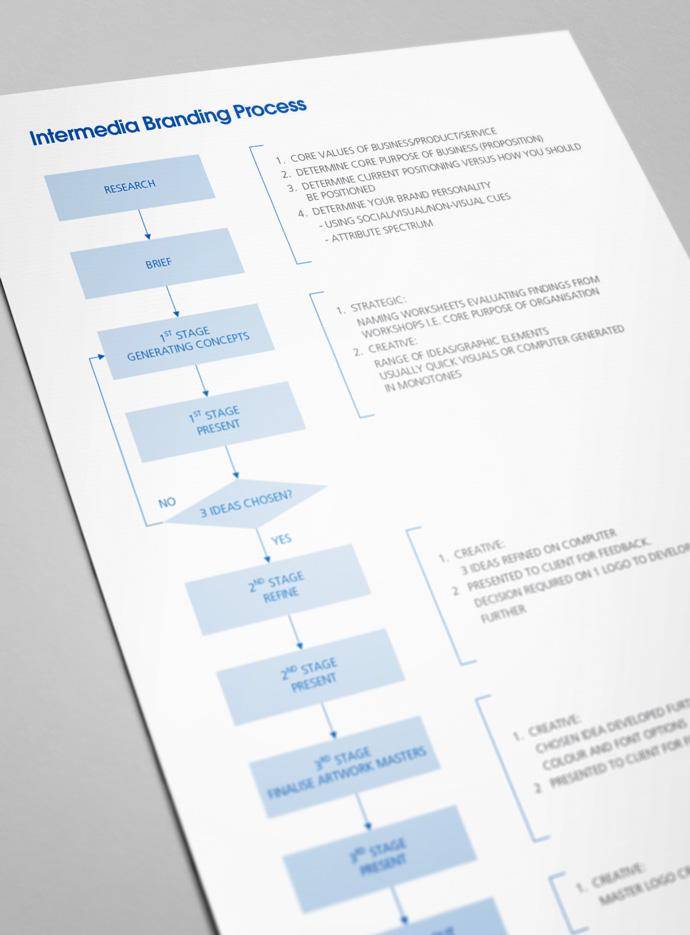 Diagram of the Intermedia branding process shown on a worksheet used in branding workshops