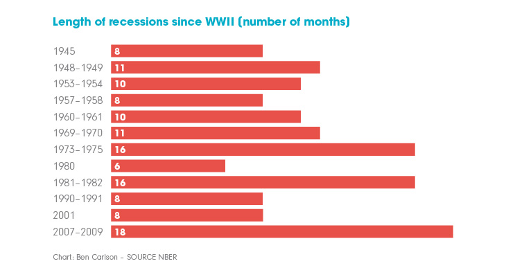 Chart showing relative duration of global recessions since 1945.