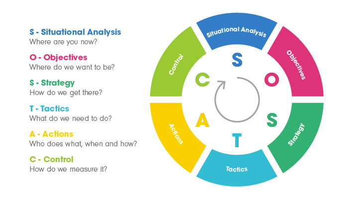 The SOSTAC marketing planning process