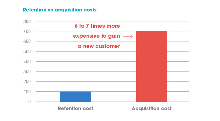 Chart showing cost of new customers vs. existing customers.