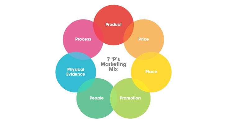 7ps marketing planning model