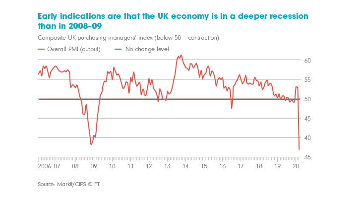 Chart showing UK is in a deeper recession than 2008–09.
