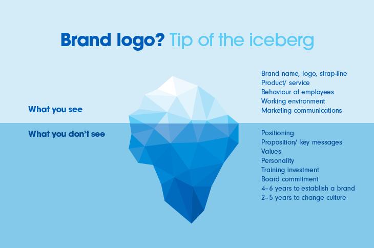 A diagram of the brand iceberg
