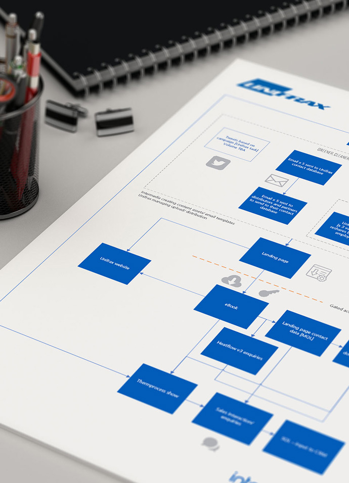 Digital marketing campaign map showing an integrated communications plan created for Unifrax by Intermedia's marketers