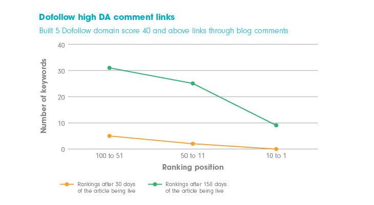 Chart showing the effect building backlinks from comments on sites with 'dofollow' links and high domain authority has on search engine rankings.
