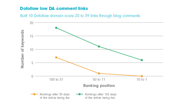Chart showing the effect building backlinks from comments on sites with 'dofollow' links and low domain authority has on search engine rankings.