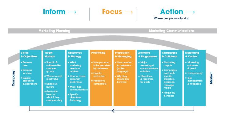 Intermedia marketing planning bridge