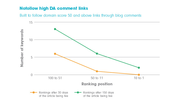 chart showing the effect building backlinks from comments on sites with 'nofollow' links and high domain authority has on search engine rankings.