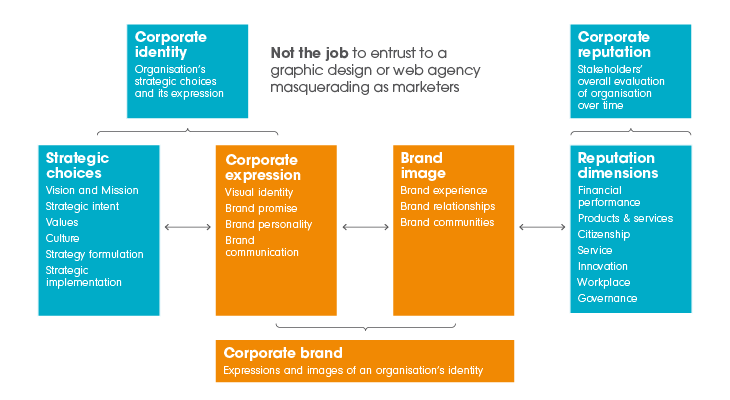 A diagram showing how the elements of a brand interact